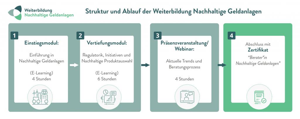weiterbildung-nachhaltige-geldanlagen-kursstruktur